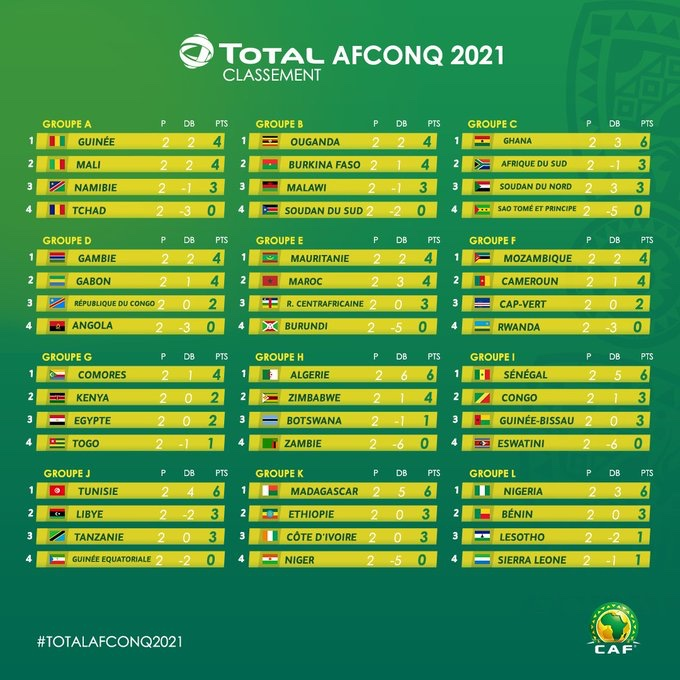 AFCON-Cameroon 2021